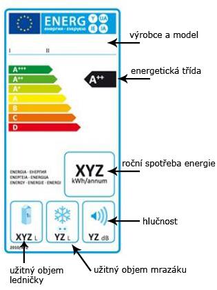 Energetický štítek lednička